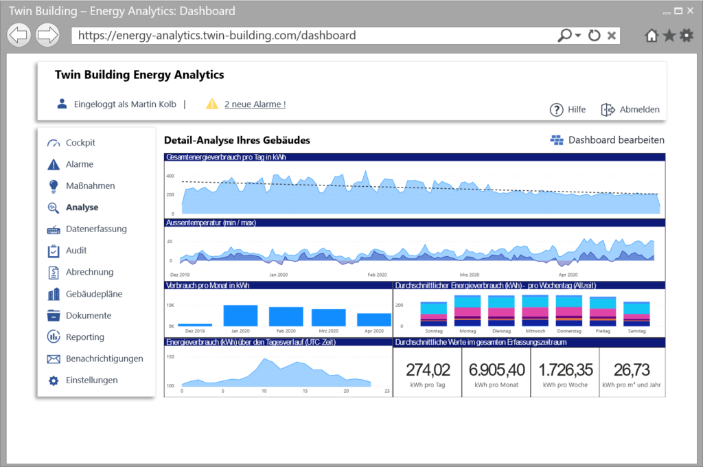 Twin Building Energy Manager Dashboard